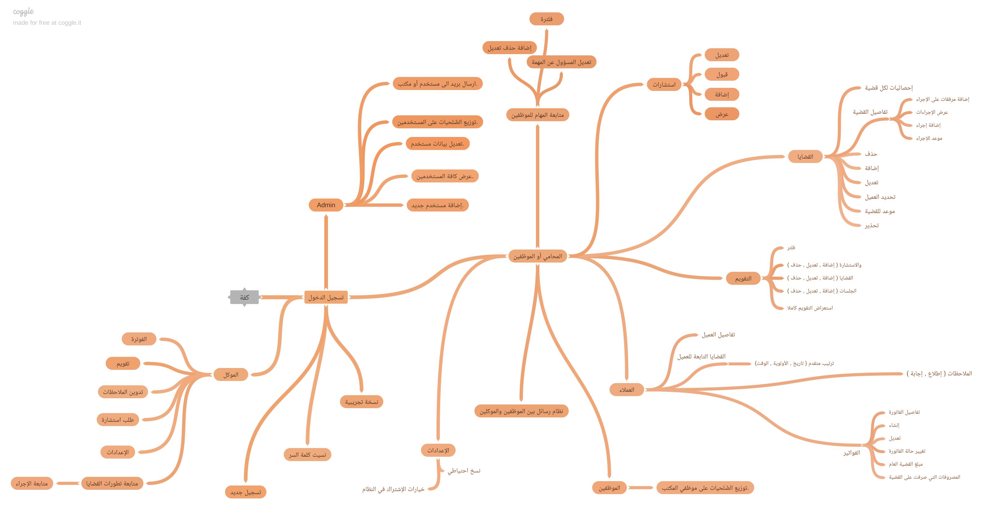 الخريطة الذهنية لمشروع كفة للمحامين